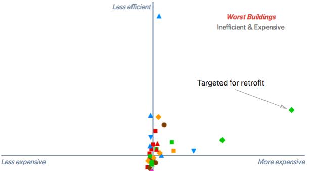 Identify Retrofit Opportunities with WegoWise